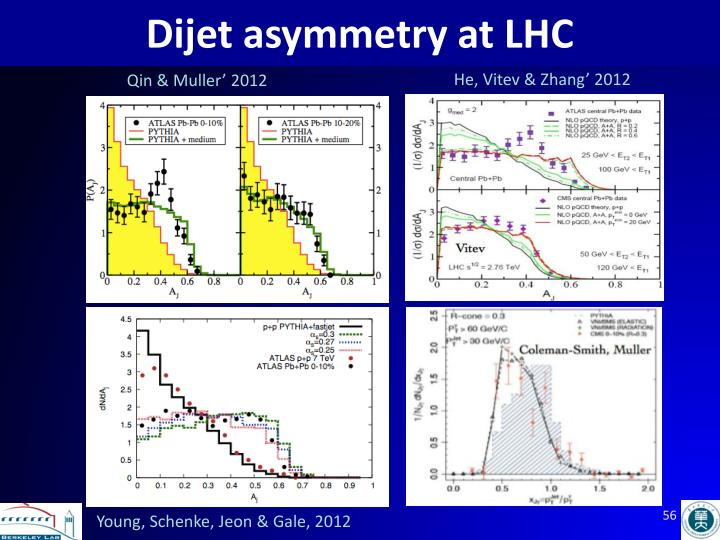 Dijet asymmetry at LHC