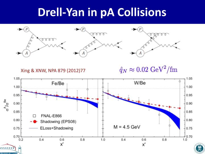 Drell-Yan in pA Collisions