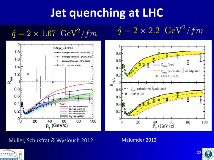 Jet quenching at LHC