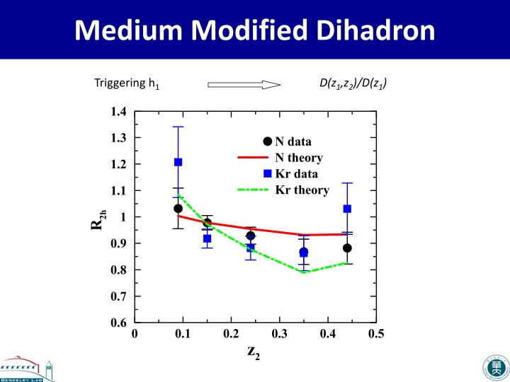Medium Modified Dihadron