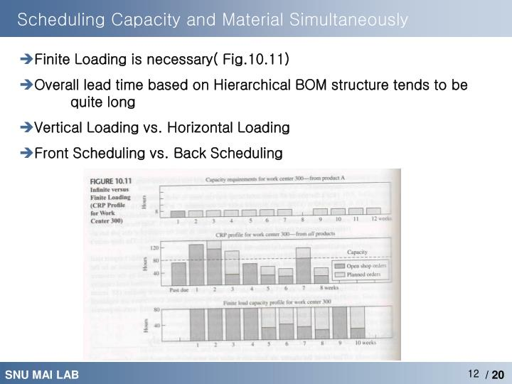 Scheduling Capacity and Material Simultaneously