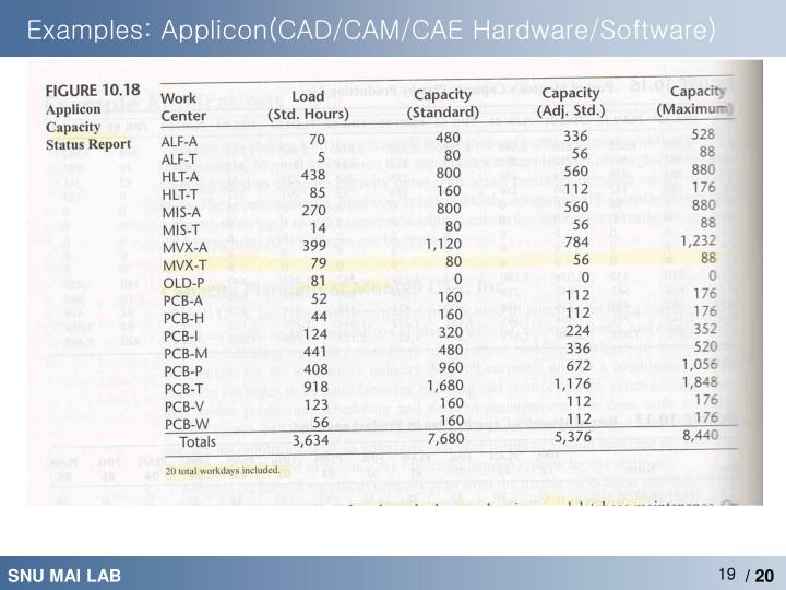 Examples: Applicon(CAD/CAM/CAE Hardware/Software)