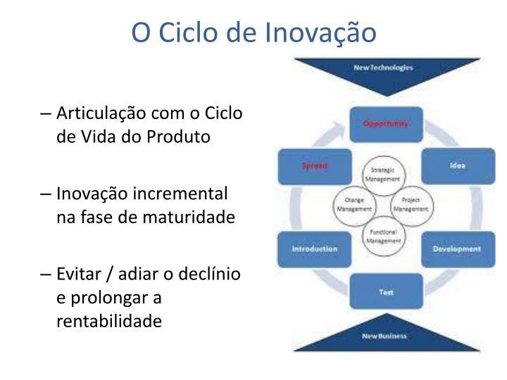 O Ciclo de Inovação