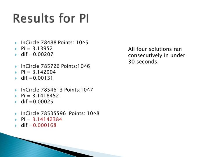 Results for PI