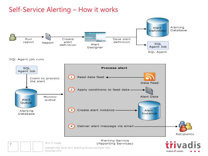 Self-Service Alerting – How it works