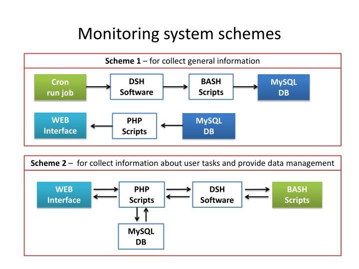 Monitoring system schemes