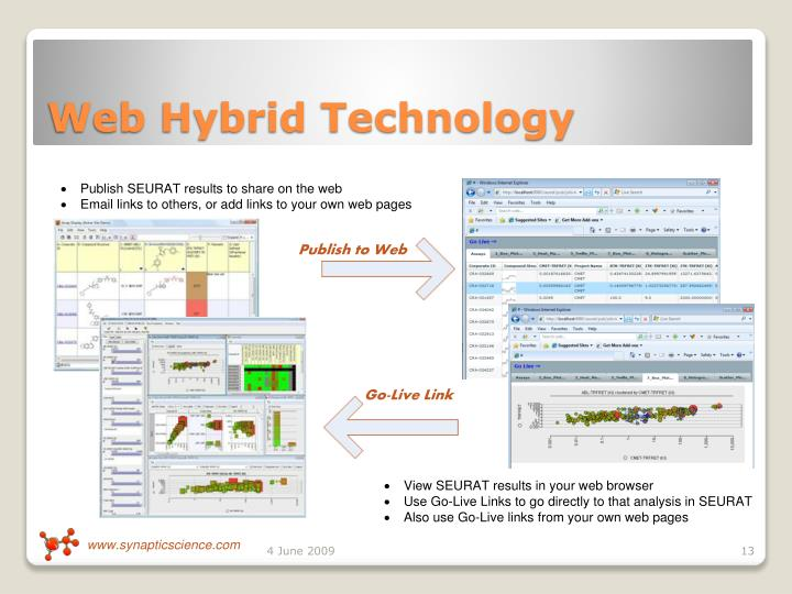 Web Hybrid Technology