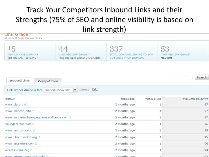 Track Your Competitors Inbound Links and their Strengths (75% of SEO and online visibility is based on link strength)