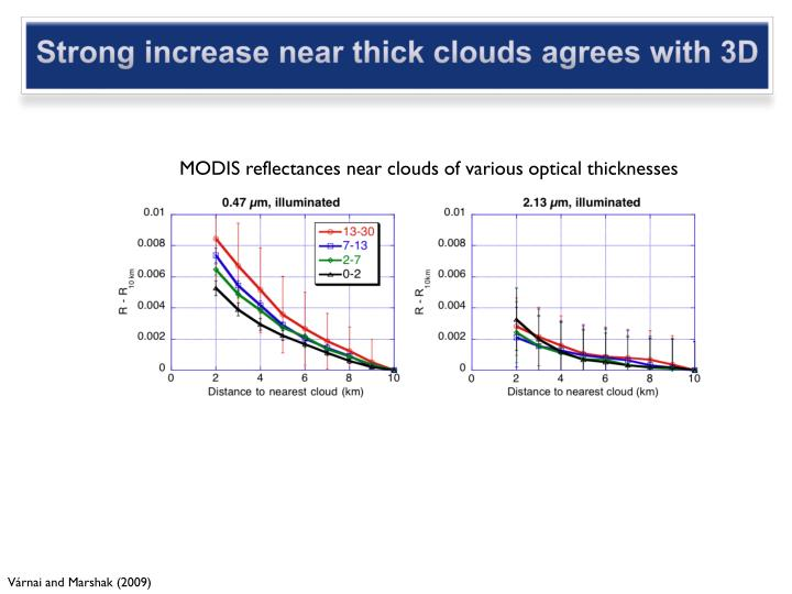 Strong increase near thick clouds agrees with 3D