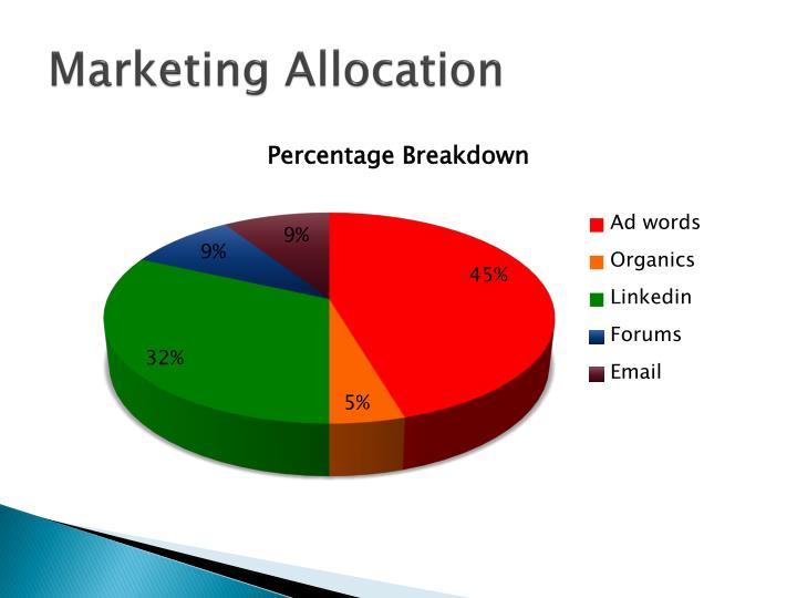Marketing Allocation