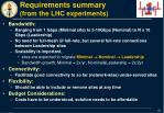 requirements summary from the lhc experiments