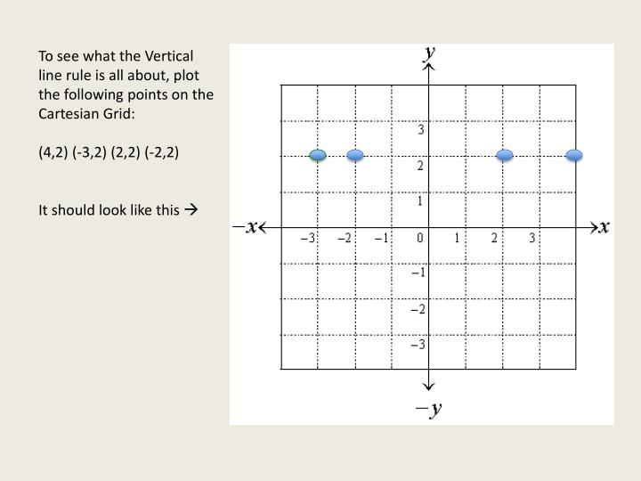 To see what the Vertical line rule is all about, plot the following points on the Cartesian Grid: