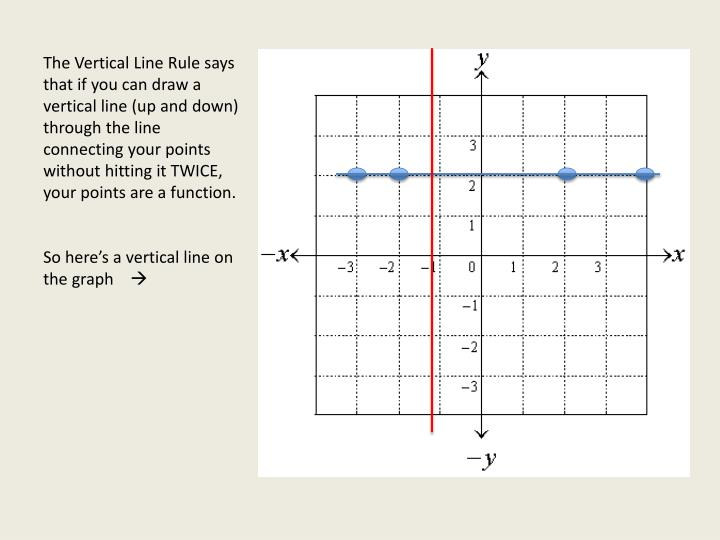 The Vertical Line Rule says that if you can draw a vertical line (up and down) through the line connecting your points without hitting it TWICE, your points are a function.