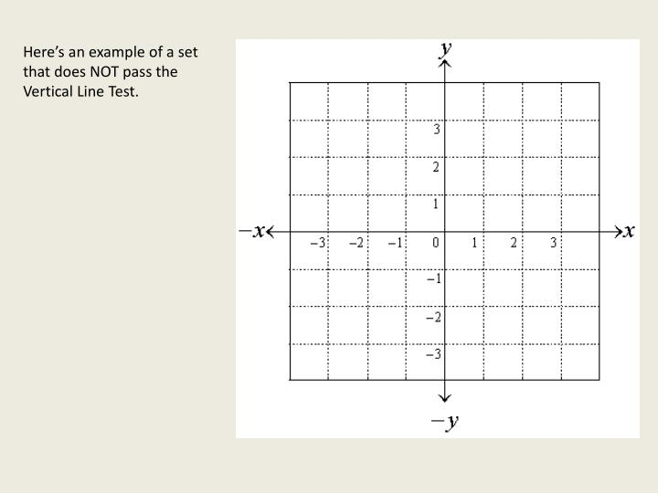Here's an example of a set that does NOT pass the Vertical Line Test.