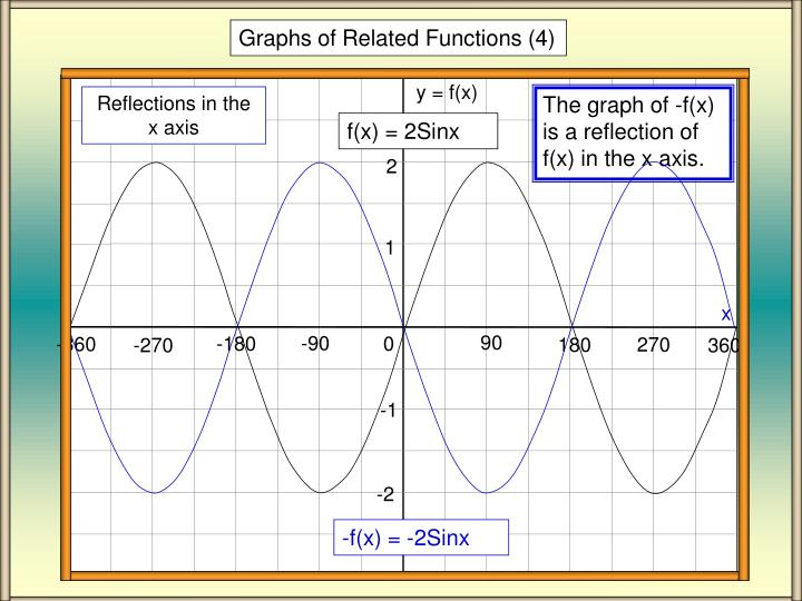 Graphs of Related Functions (4)
