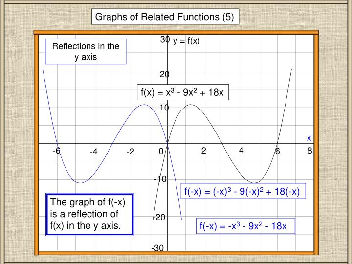 Graphs of Related Functions (5)