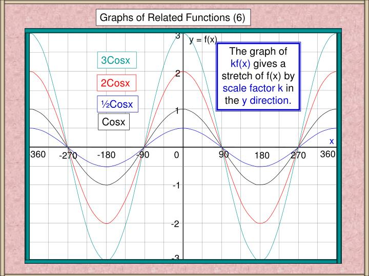 Graphs of Related Functions (6)