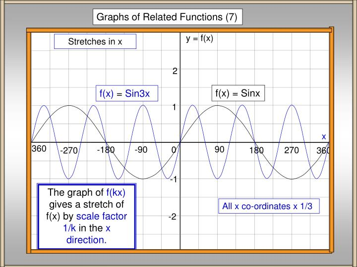 Graphs of Related Functions (7)