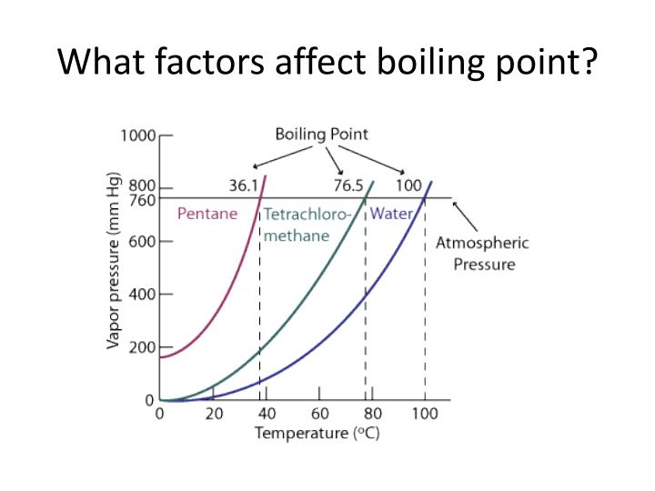 What factors affect boiling point?