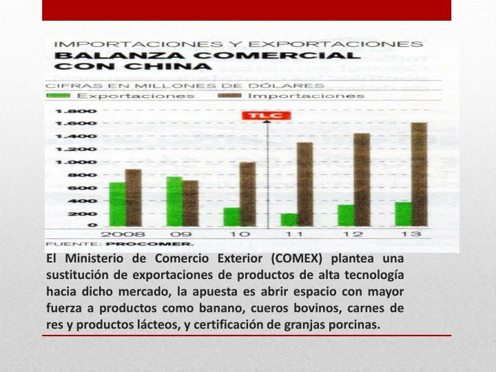 El Ministerio de Comercio Exterior (COMEX) plantea una sustitución de exportaciones de productos de alta tecnología hacia dicho mercado, la apuesta es abrir espacio con mayor fuerza a productos como banano, cueros bovinos, carnes de res y productos lácteos, y certificación de granjas porcinas.