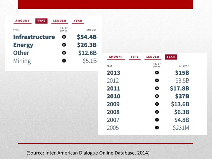 (Source: Inter-American Dialogue Online Database, 2014)