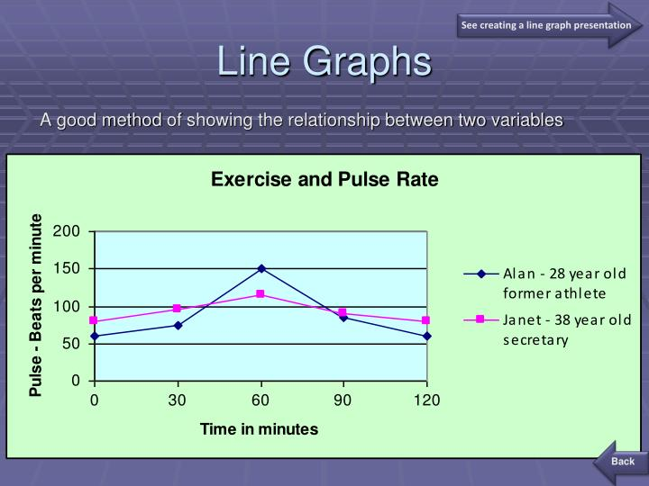 See creating a line graph presentation