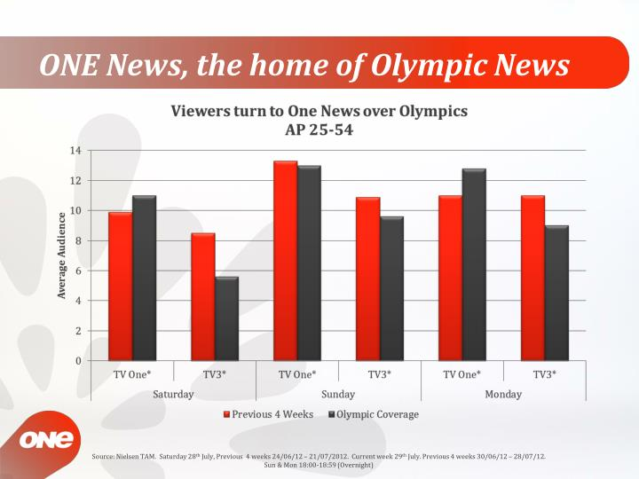 ONE News, the home of Olympic News