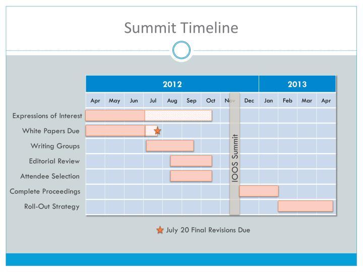 Summit Timeline