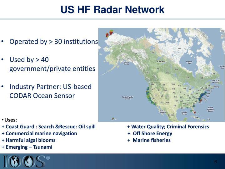 US HF Radar Network