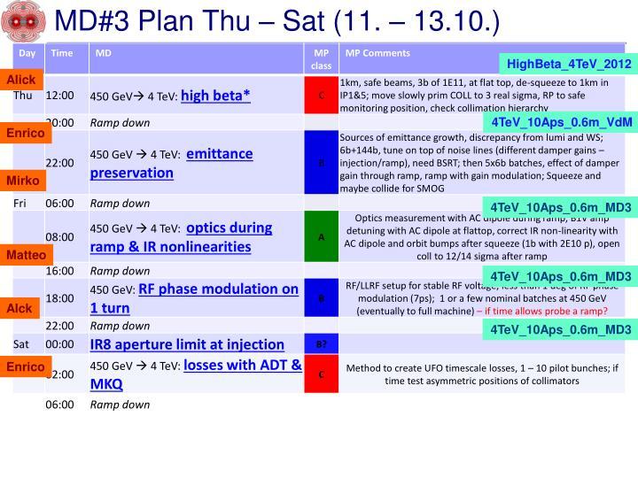 MD#3 Plan Thu – Sat (11. – 13.10.)