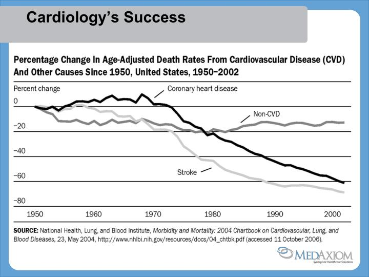 Cardiology's Success