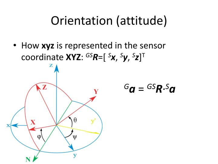 Orientation (attitude)