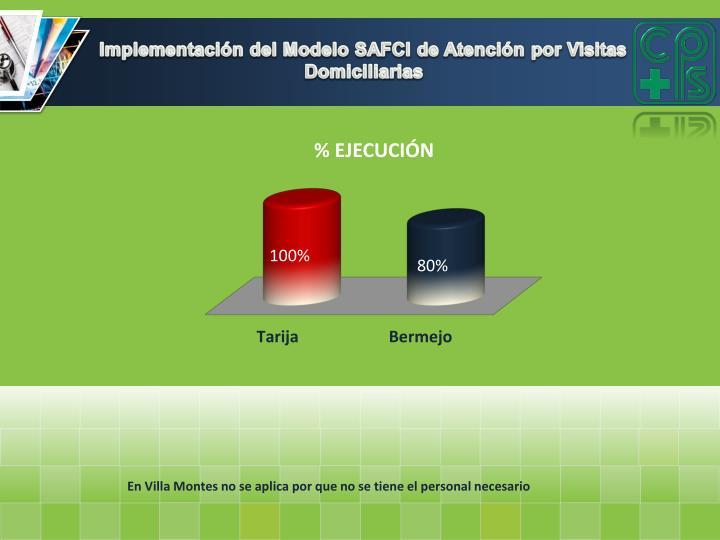 Implementación del Modelo SAFCI de Atención por Visitas Domiciliarias