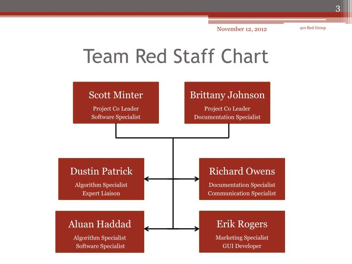 Team red staff chart