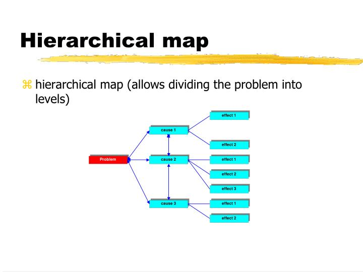 Hierarchical map
