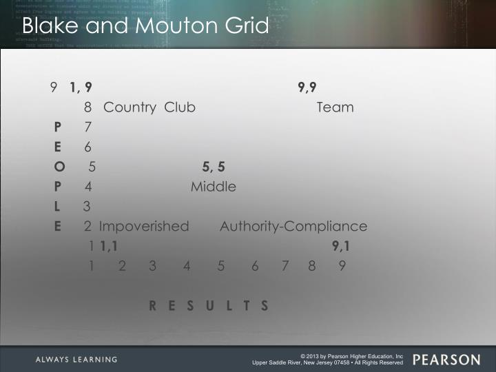 Blake and Mouton Grid
