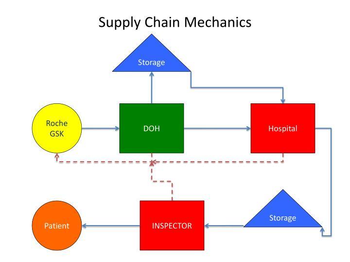 Supply Chain Mechanics