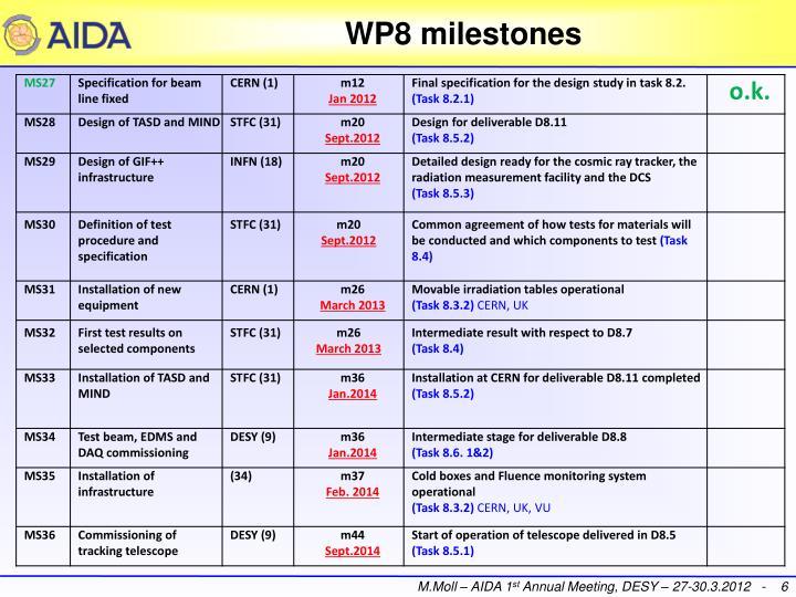 WP8 milestones