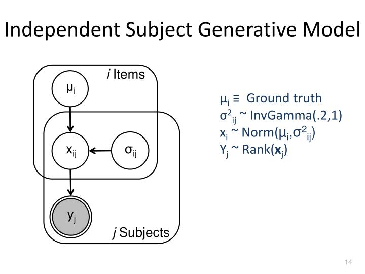 Independent Subject Generative Model