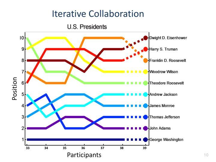Iterative Collaboration
