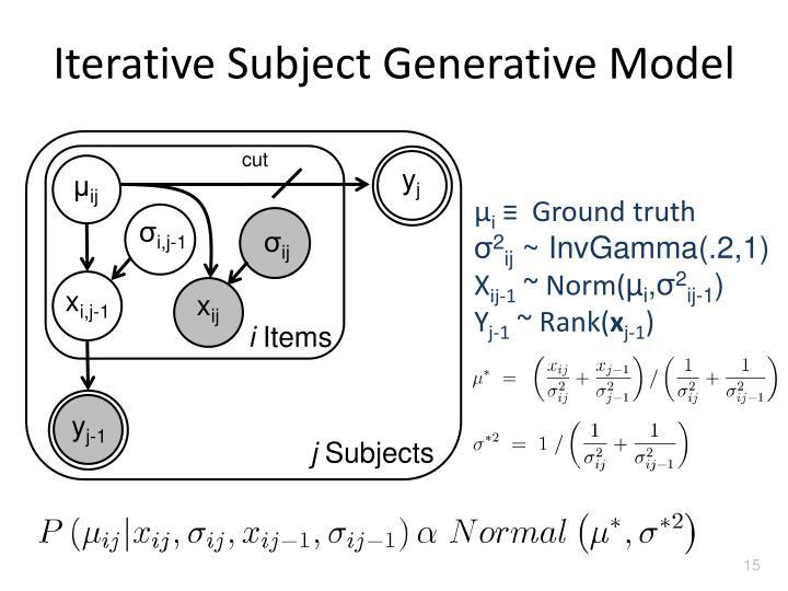 Iterative Subject Generative Model