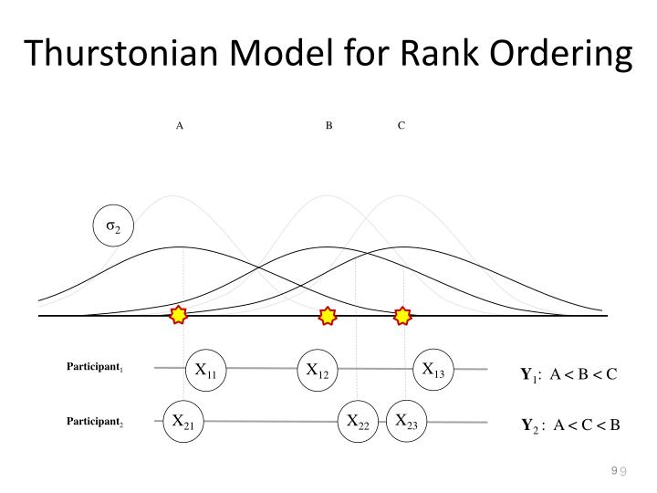 Thurstonian Model for Rank Ordering