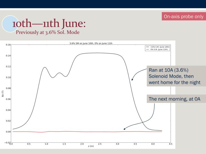 10th—11th June: