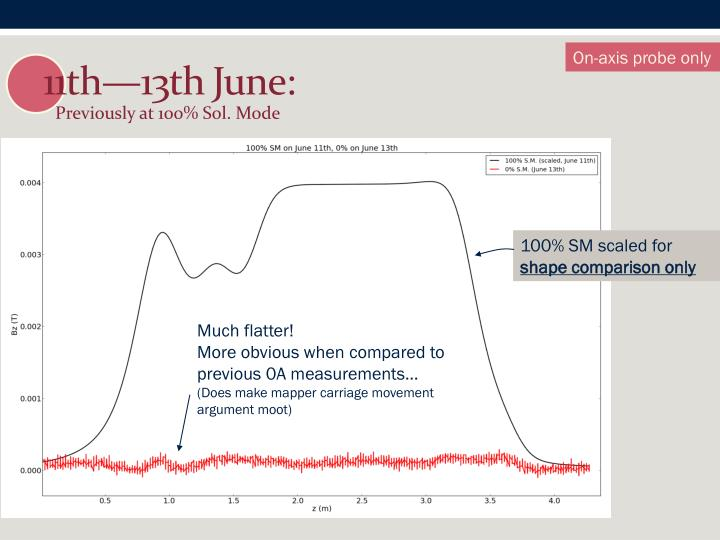 11th—13th June:
