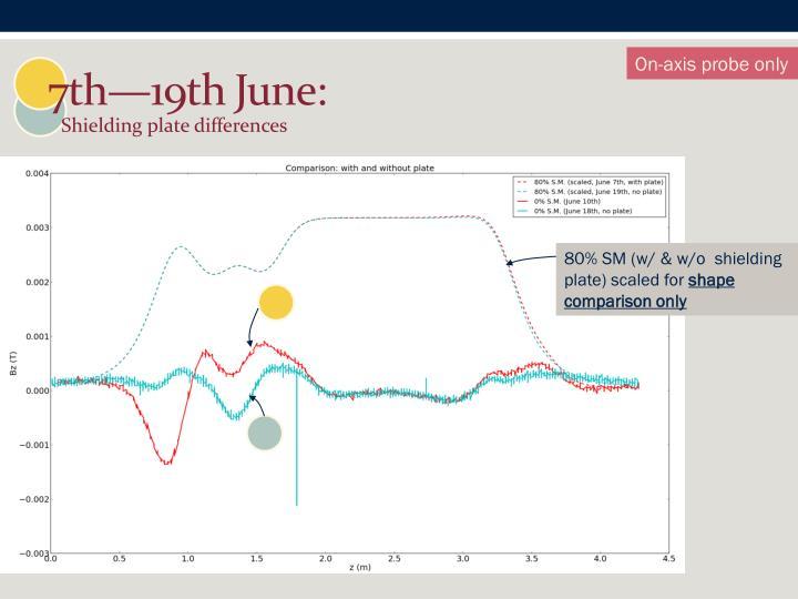 7th—19th June: