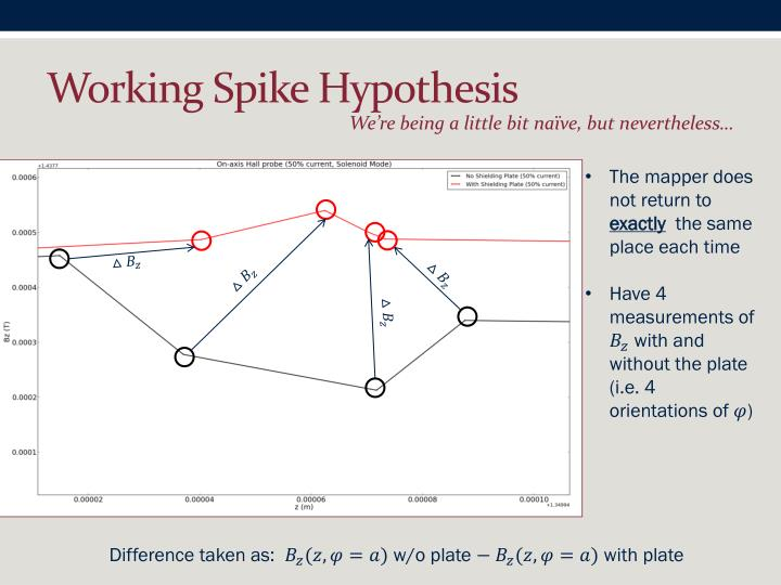 Working Spike Hypothesis