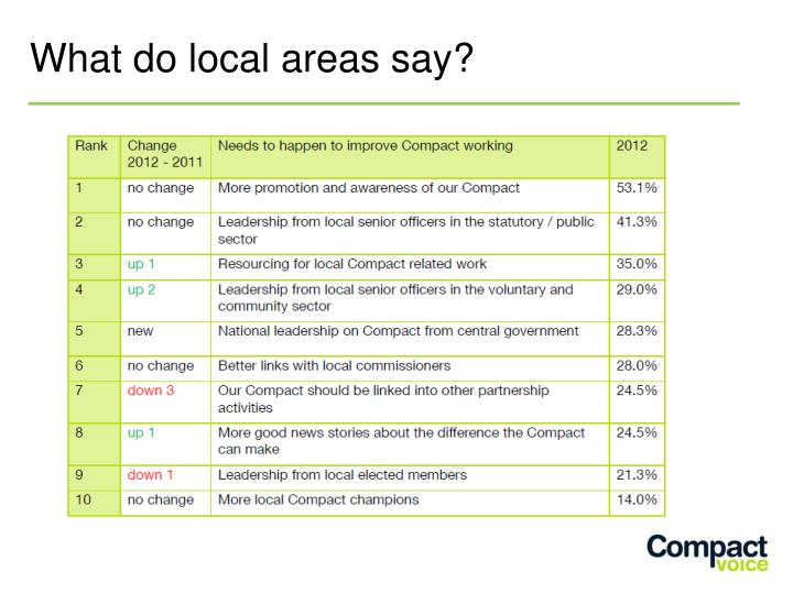 What do local areas say?