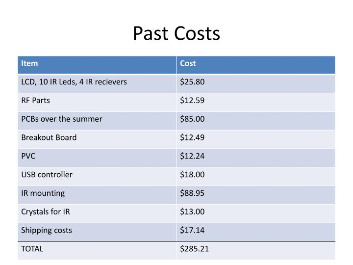 Past Costs