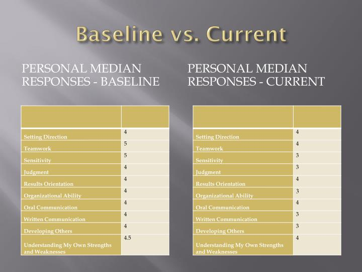 Baseline vs. Current