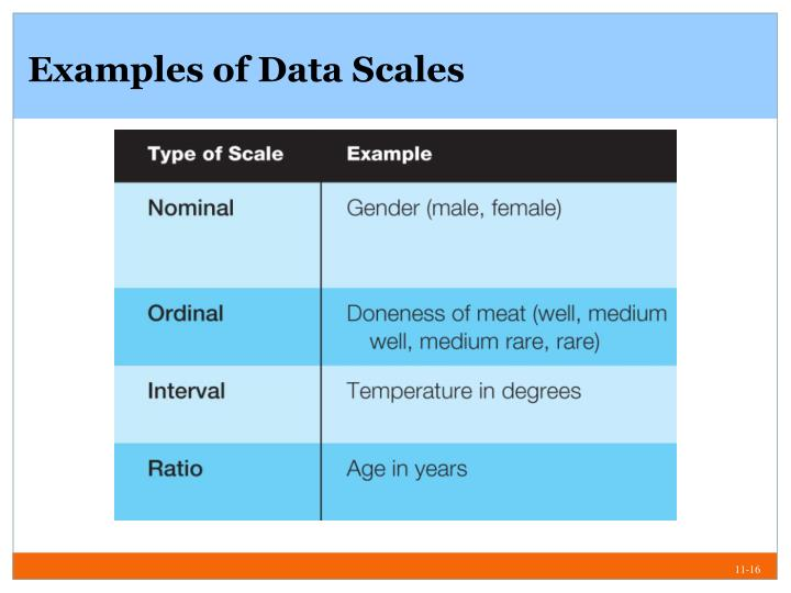 Examples of Data Scales